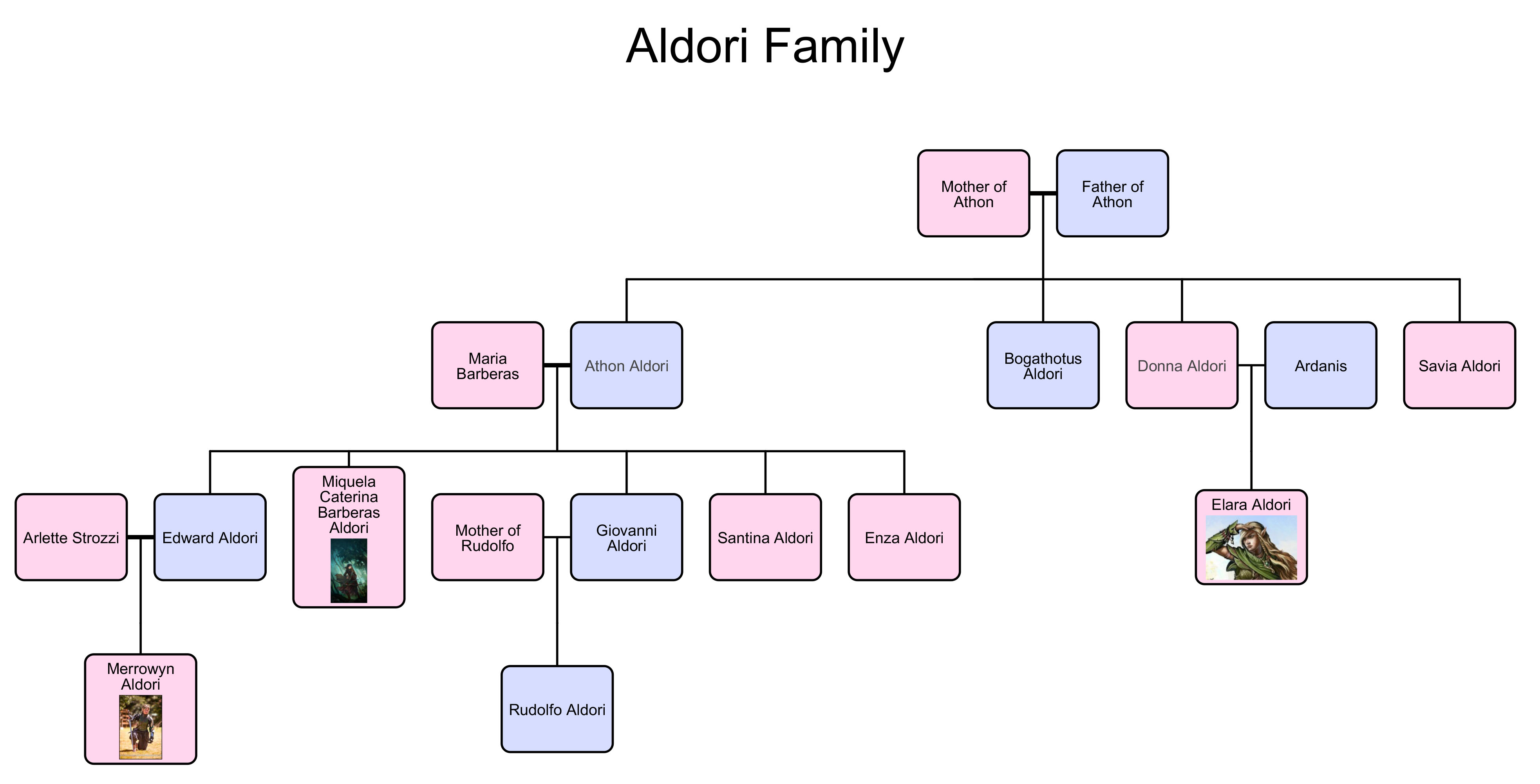 Werewolf Family Tree Here was our family tree: